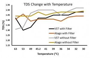 Exploring the Interaction Effect of Filter and Temperature on TDS