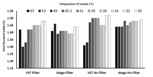 VST v Atago_temp of sample_filter