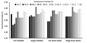 VST v Atago_temp of sample_water type