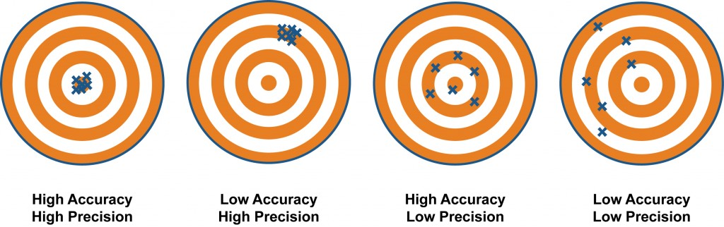 Accuracy vs. precision. (Source: http://climatica.org.uk/)