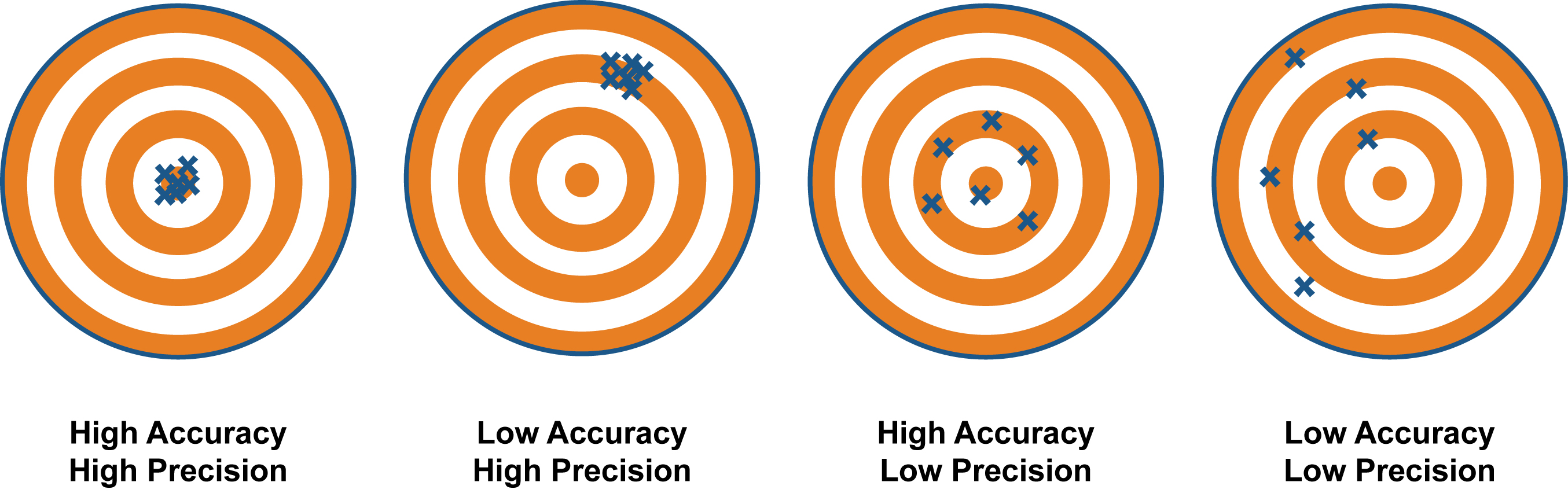 what is accuracy and precision