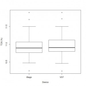 tamper comparison_TDS device boxplots