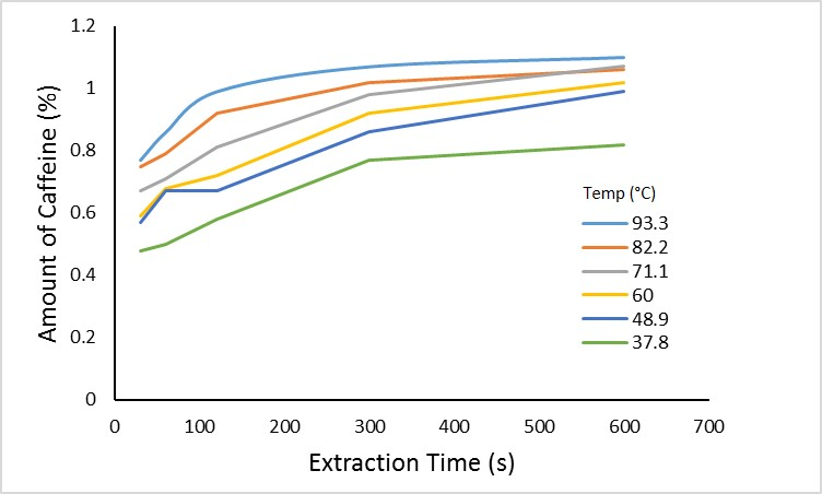 Caffeine extraction at over time at different brew temperatures.
