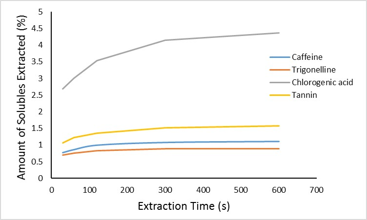Extraction rate of different compounds over time (water at 200F).