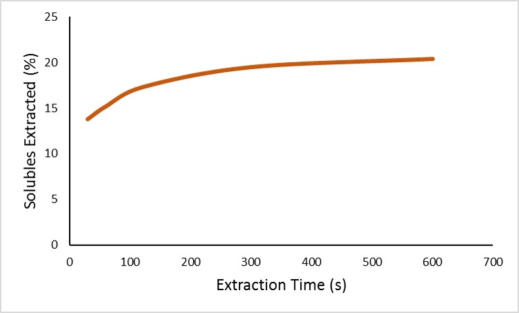 Soluble extraction with time (200F water)