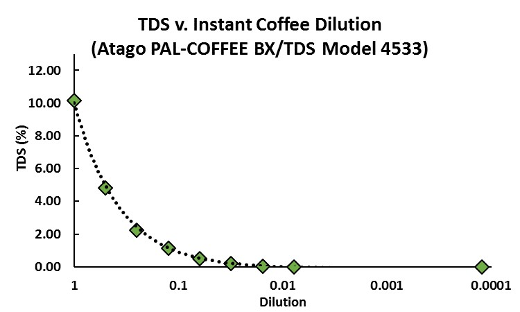TDS v. Instant Coffee Dilution