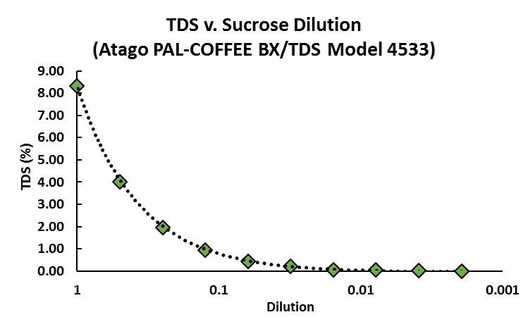 TDS v. Sucrose Dilution