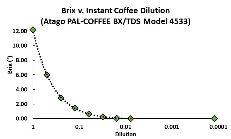 Brix v. Instant Coffee Dilution
