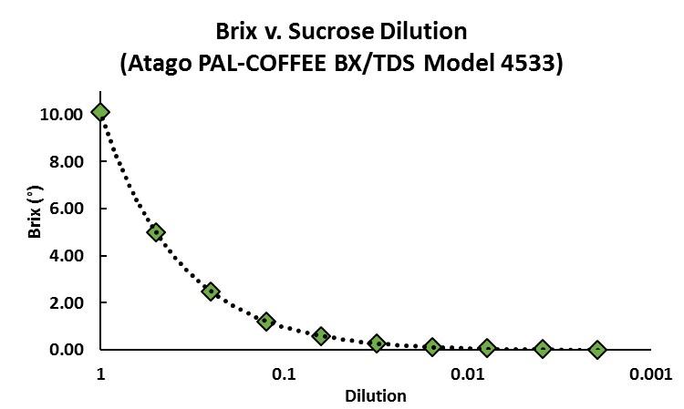 Brix v. Sucrose Dilution