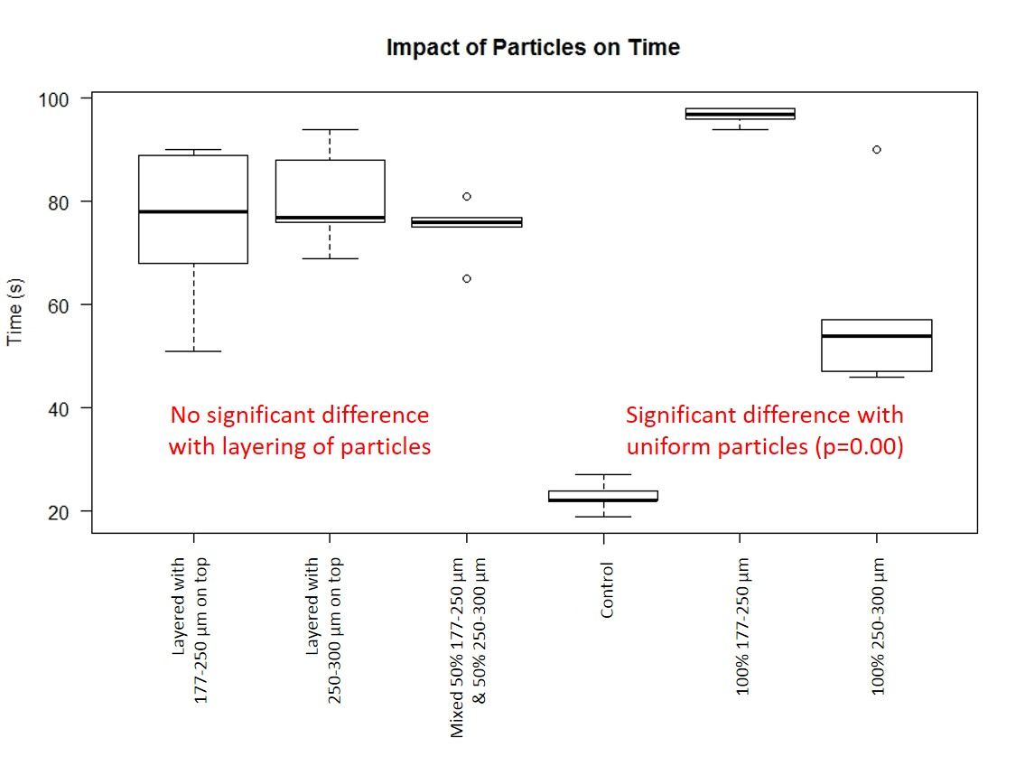 Boxplot--Time particles